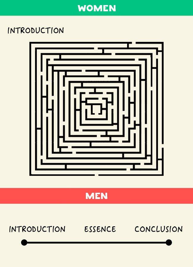 men women differences 10
